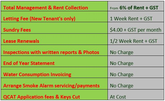 Property Management Fee